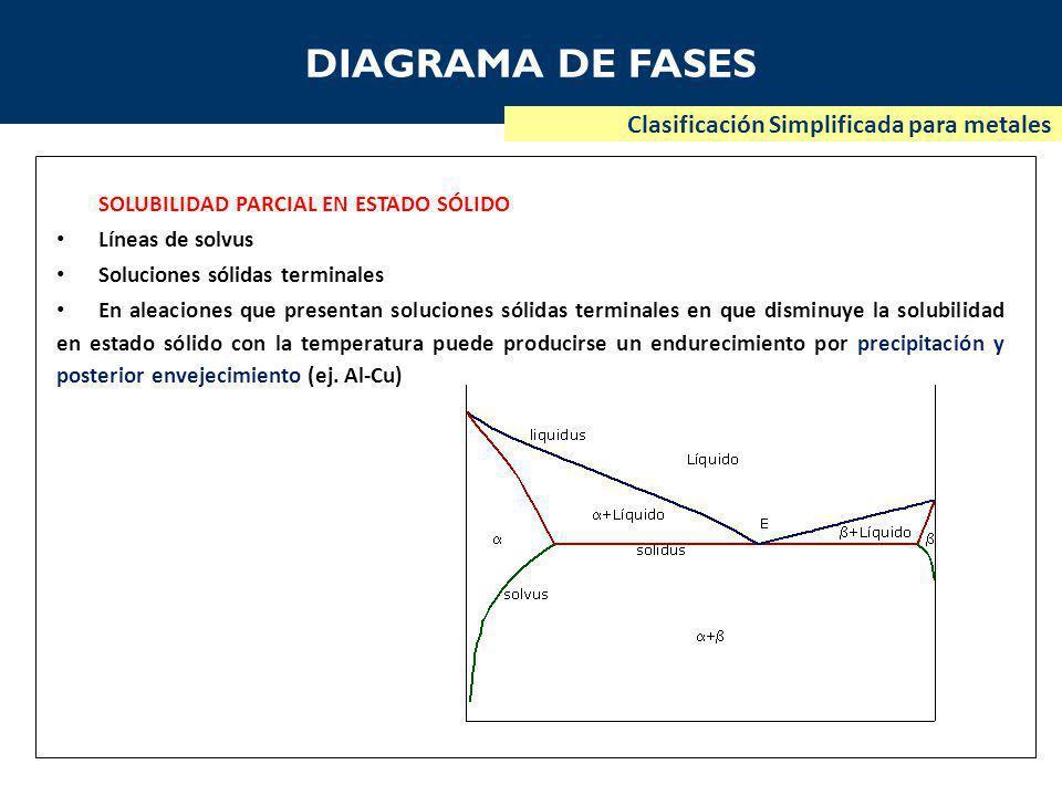 DIAGRAMA DE FASES Clasificación Simplificada para metales