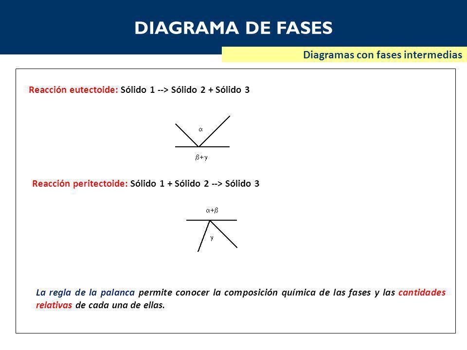DIAGRAMA DE FASES Diagramas con fases intermedias