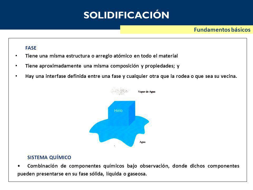 SOLIDIFICACIÓN Fundamentos básicos FASE