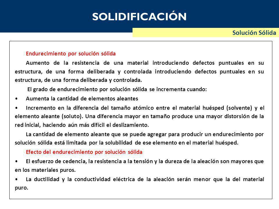 SOLIDIFICACIÓN Solución Sólida Endurecimiento por solución sólida