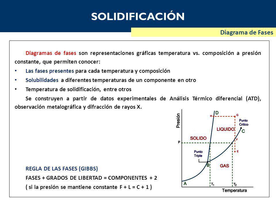 SOLIDIFICACIÓN Diagrama de Fases