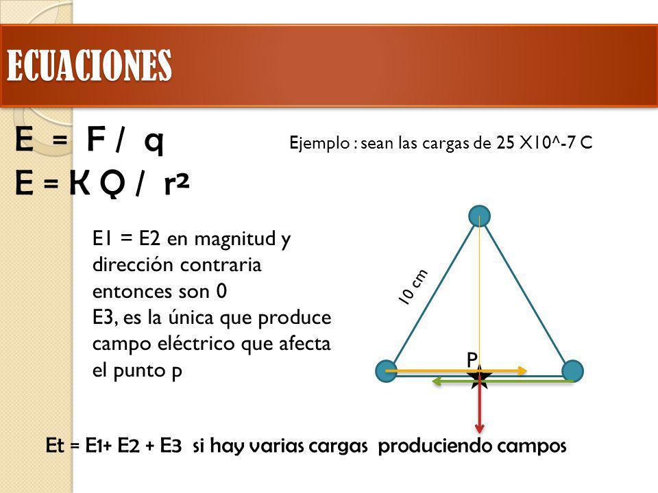 ECUACIONES E = F / q E = K Q / r²
