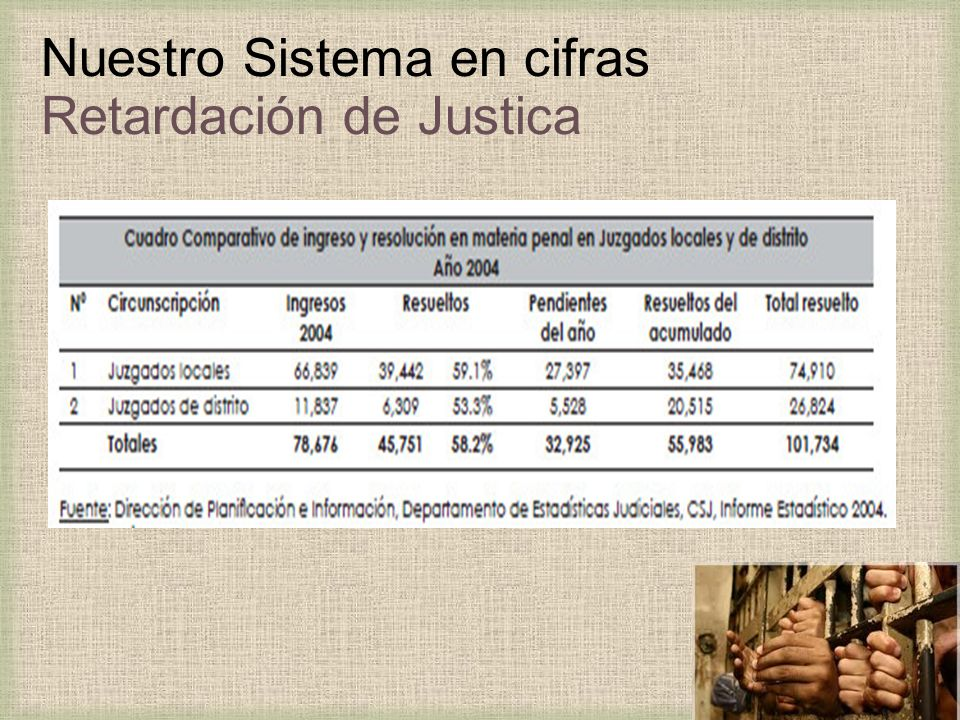 Nuestro Sistema en cifras Retardación de Justica