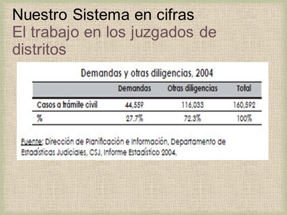 Nuestro Sistema en cifras El trabajo en los juzgados de distritos
