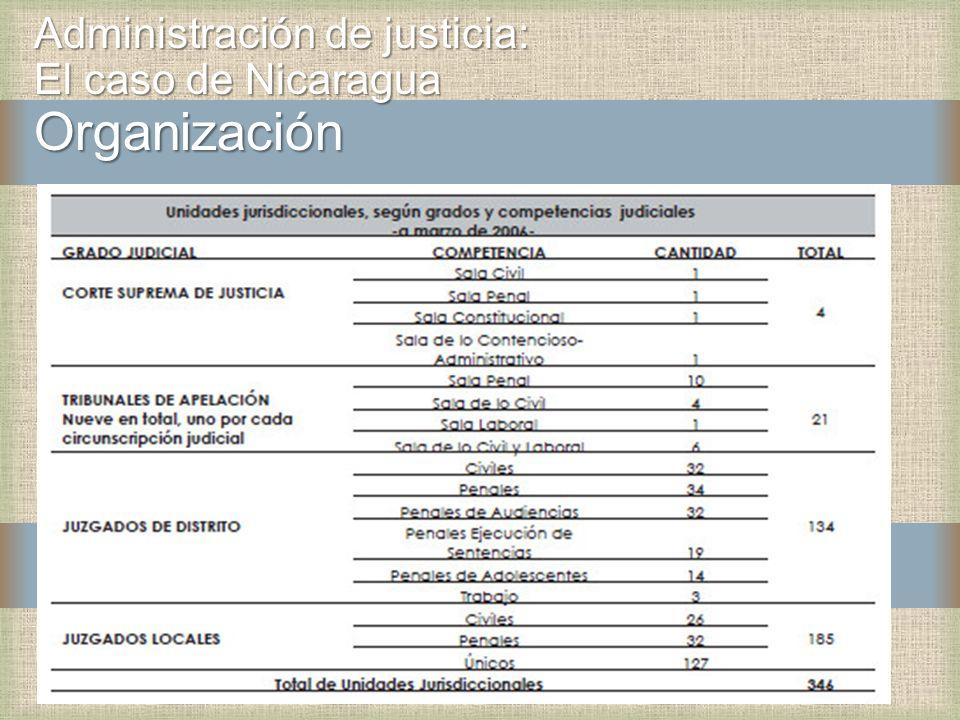 Administración de justicia: El caso de Nicaragua Organización