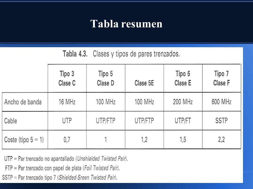 Tabla resumen