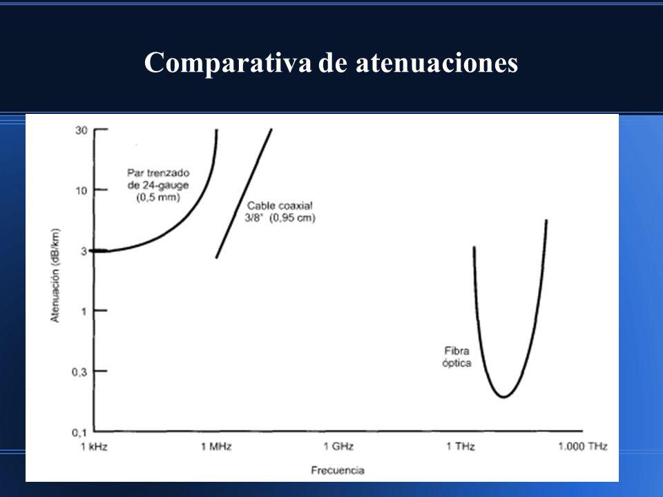 Comparativa de atenuaciones