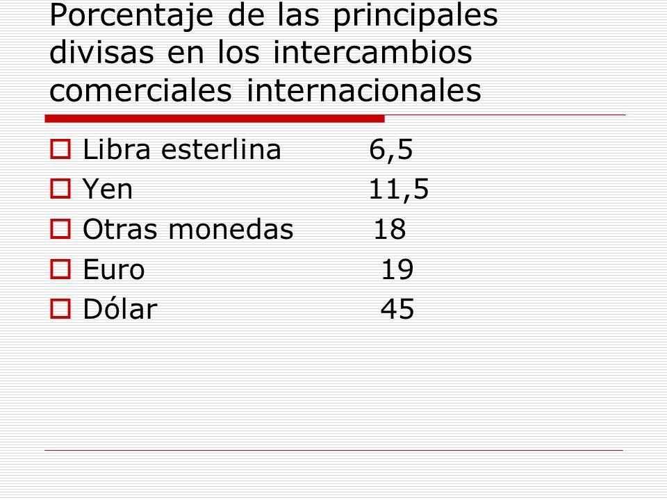 Porcentaje de las principales divisas en los intercambios comerciales internacionales