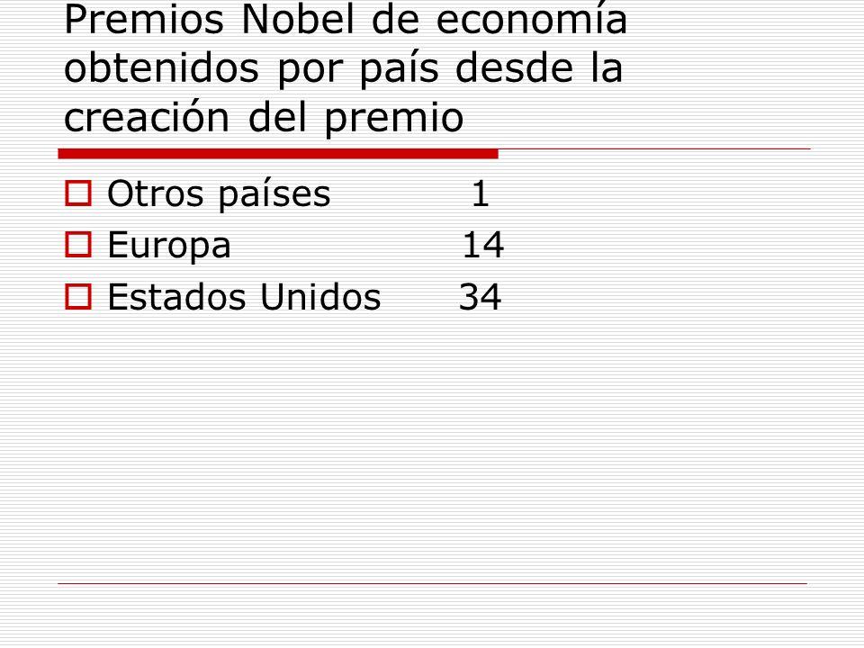 Premios Nobel de economía obtenidos por país desde la creación del premio