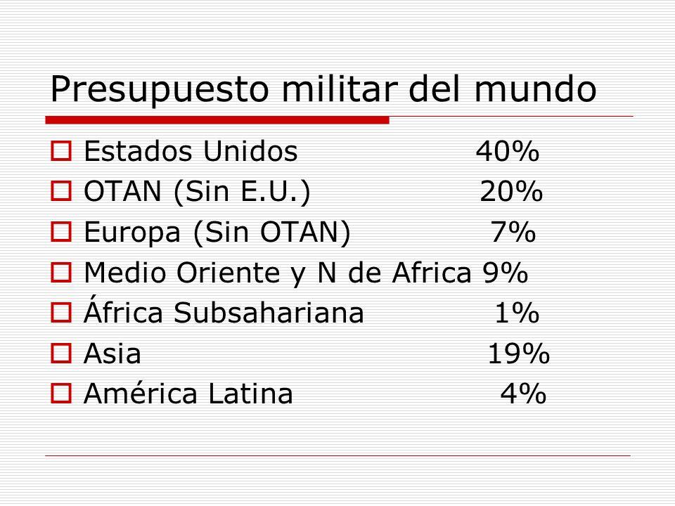 Presupuesto militar del mundo