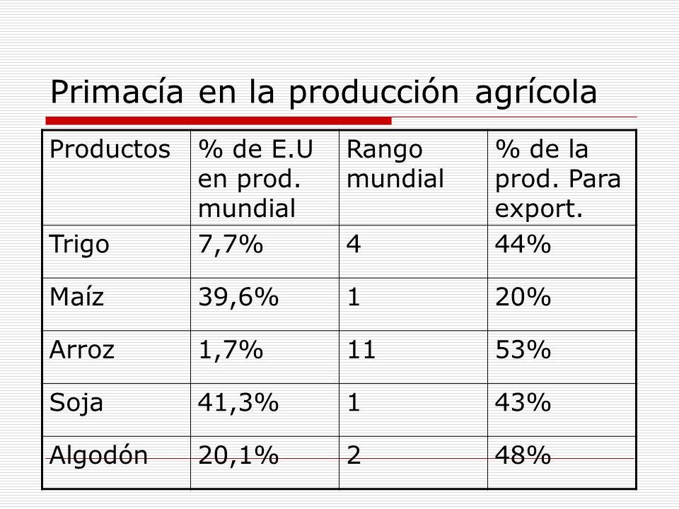 Primacía en la producción agrícola