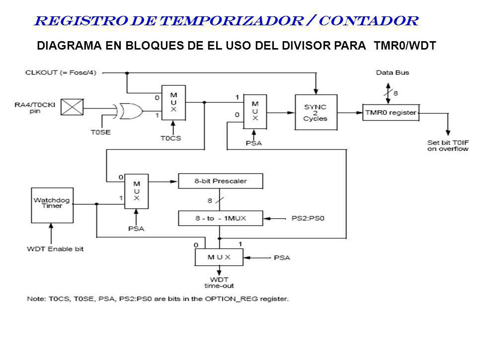 Registro DE TEMPORIZADOR / CONTADOR