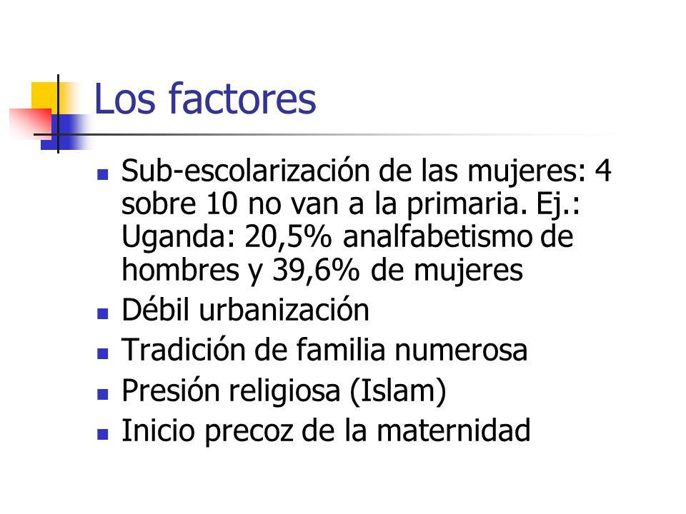 Los factores Sub-escolarización de las mujeres: 4 sobre 10 no van a la primaria. Ej.: Uganda: 20,5% analfabetismo de hombres y 39,6% de mujeres.