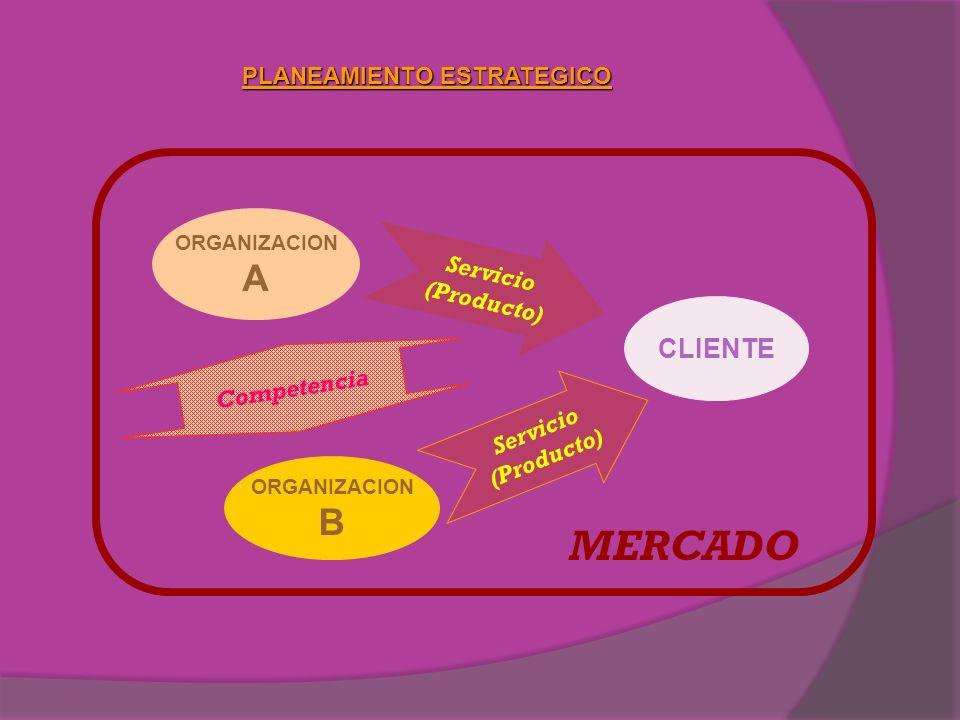 MERCADO A B CLIENTE PLANEAMIENTO ESTRATEGICO Servicio (Producto)