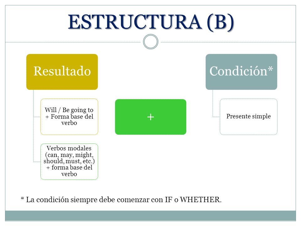 Will / Be going to + Forma base del verbo