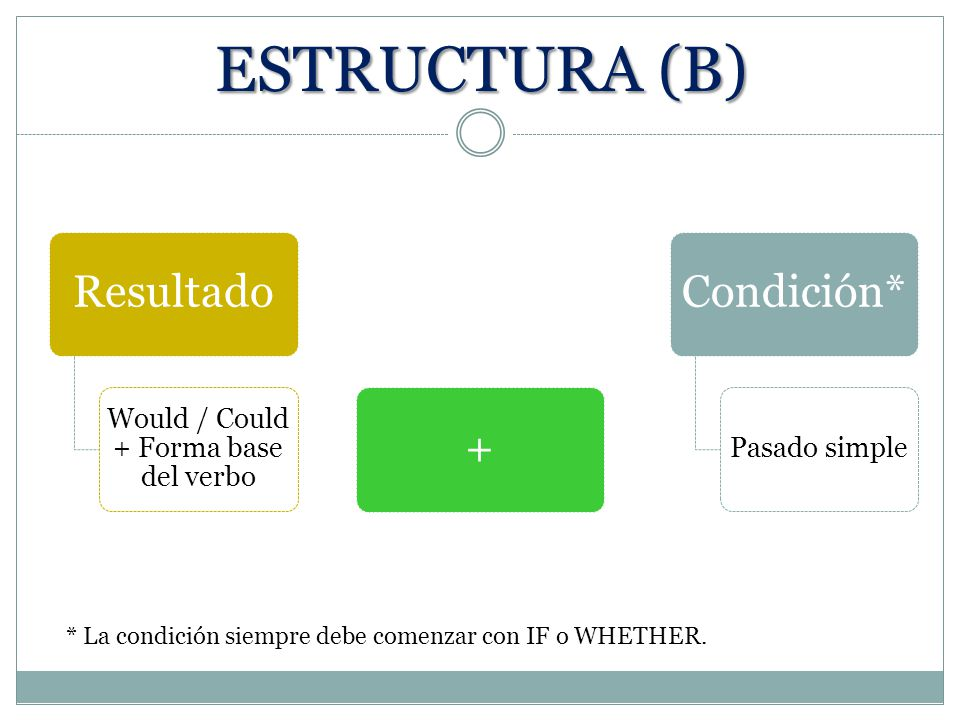 Would / Could + Forma base del verbo