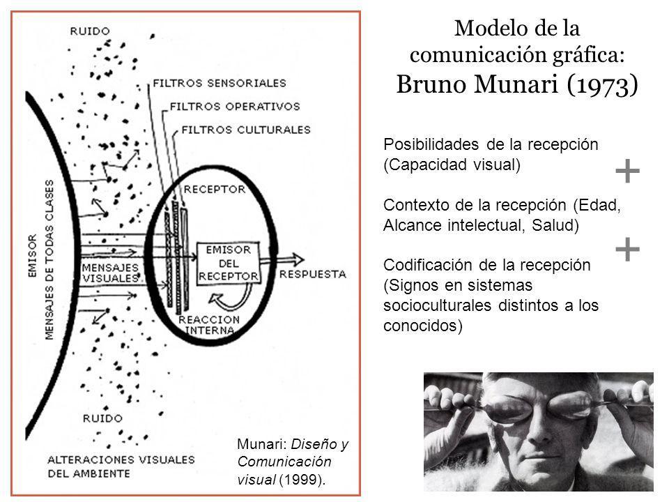 Modelo de la comunicación gráfica: