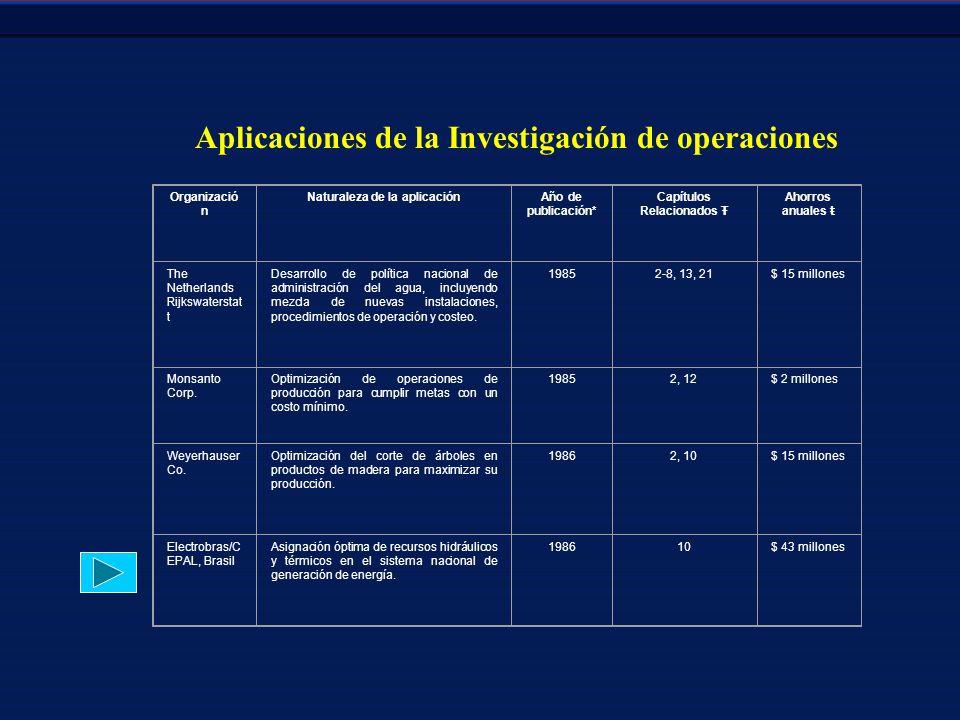 Aplicaciones de la Investigación de operaciones
