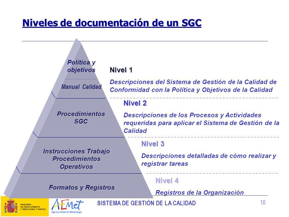 Instrucciones Trabajo Procedimientos Operativos