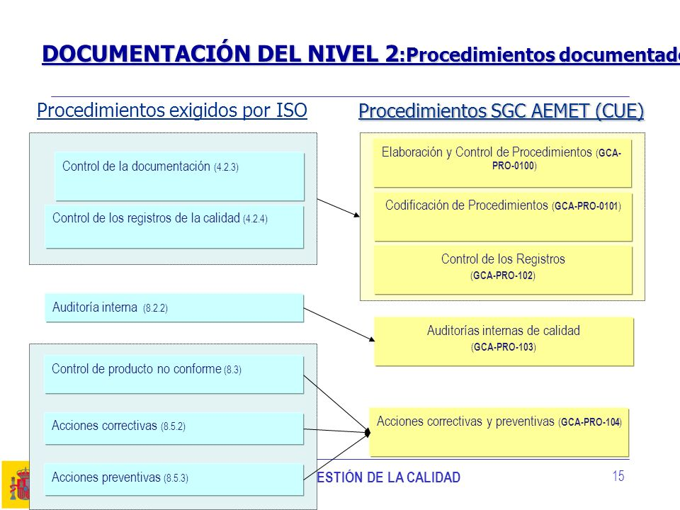 DOCUMENTACIÓN DEL NIVEL 2:Procedimientos documentados