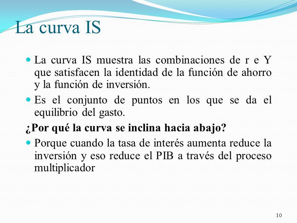 La curva IS La curva IS muestra las combinaciones de r e Y que satisfacen la identidad de la función de ahorro y la función de inversión.