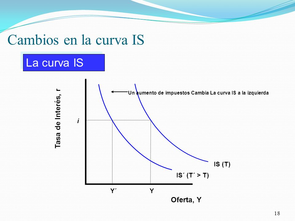 Cambios en la curva IS La curva IS Tasa de Interés, r Oferta, Y