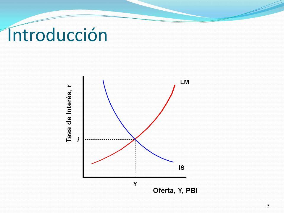 Introducción LM Tasa de Interés, r i IS Y Oferta, Y, PBI