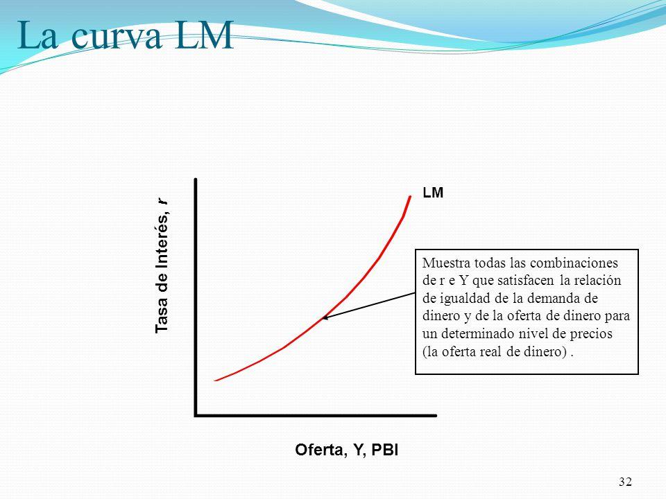 La curva LM Tasa de Interés, r Oferta, Y, PBI LM
