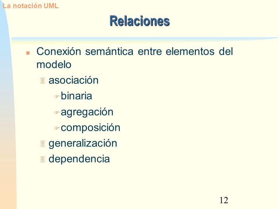 Relaciones Conexión semántica entre elementos del modelo asociación