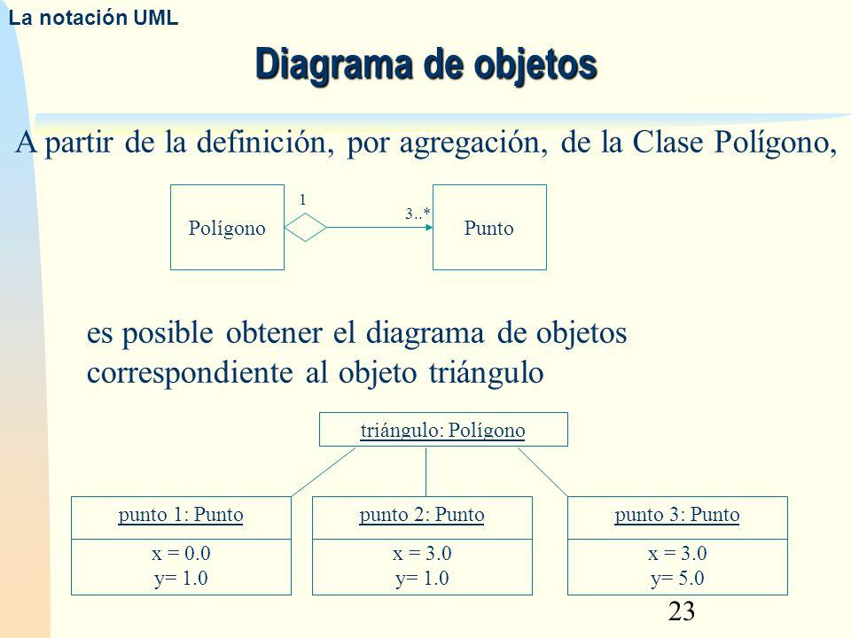 A partir de la definición, por agregación, de la Clase Polígono,