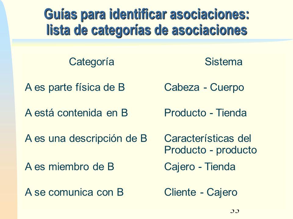 12/02/13 Guías para identificar asociaciones: lista de categorías de asociaciones. Categoría. Sistema.