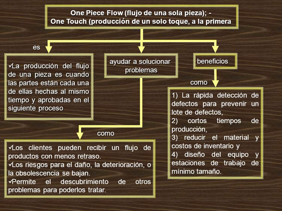 One Piece Flow (flujo de una sola pieza); -