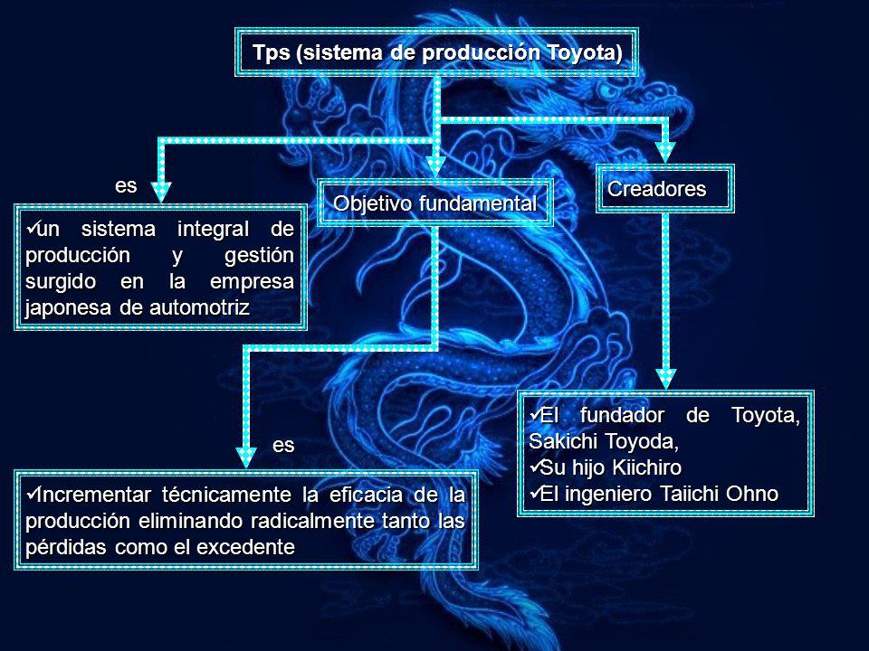 Tps (sistema de producción Toyota)