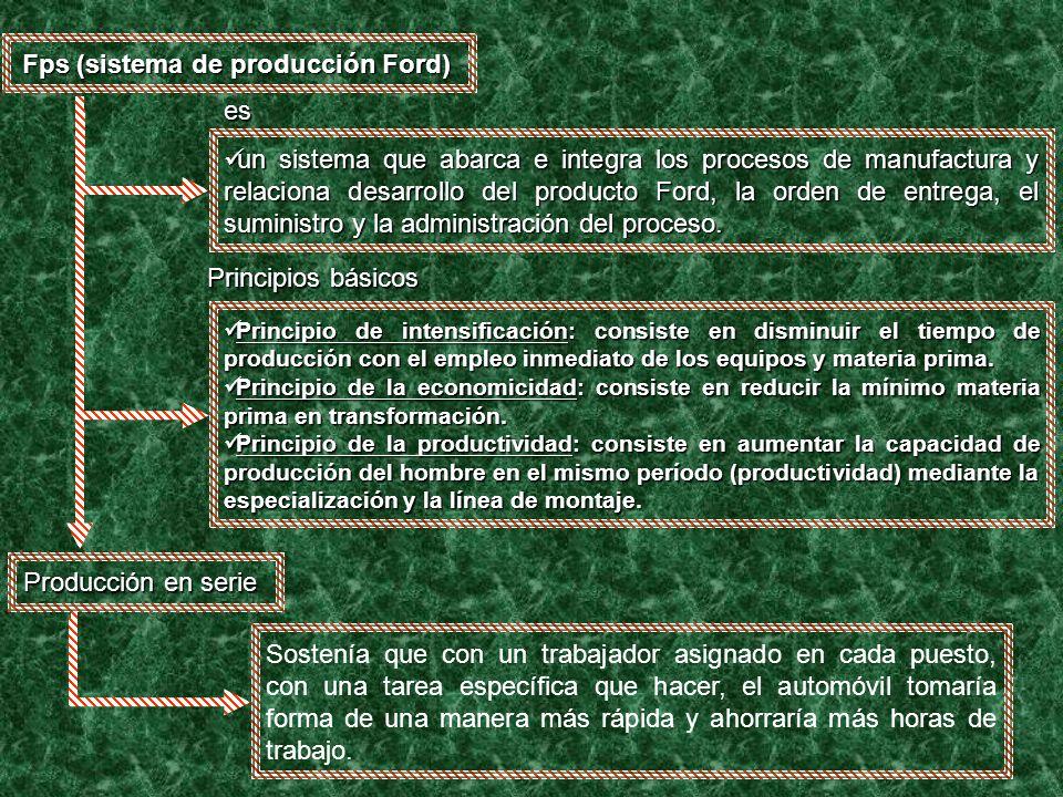 Fps (sistema de producción Ford)