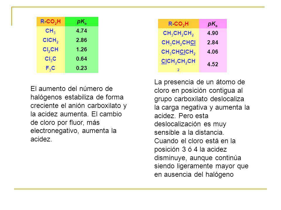 R-CO2H pKa. CH3. 4.74. ClCH2. 2.86. Cl2CH. 1.26. Cl3C. 0.64. F3C. 0.23. R-CO2H. pKa. CH3CH2CH2.