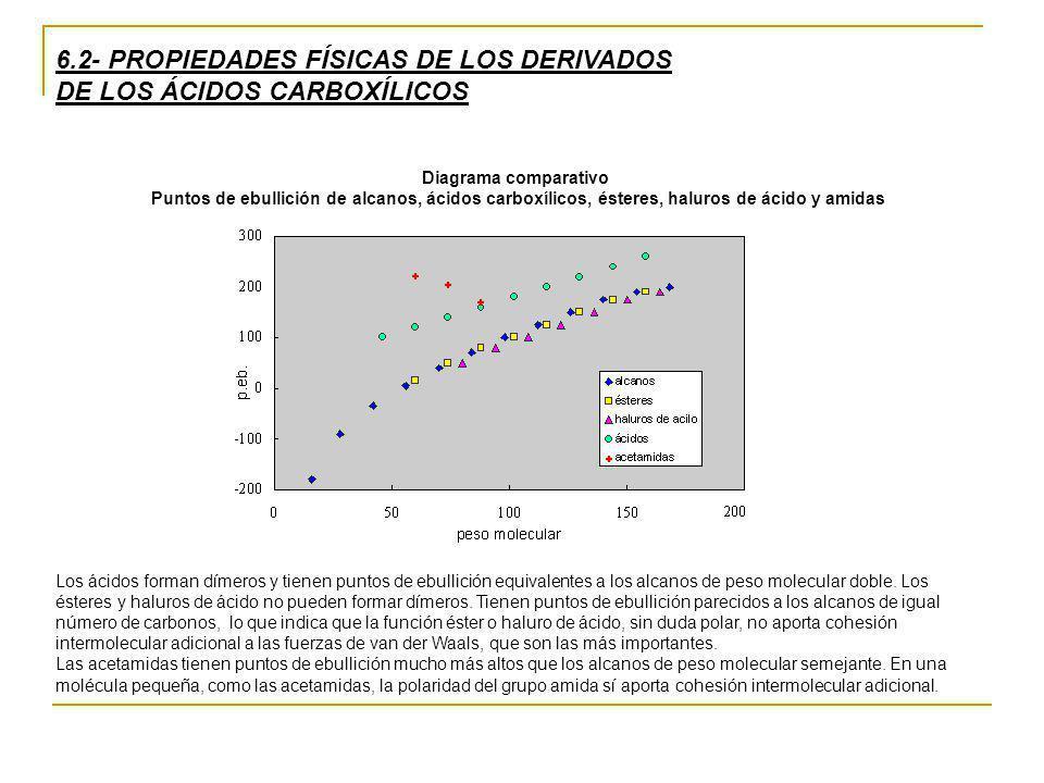 6.2- PROPIEDADES FÍSICAS DE LOS DERIVADOS DE LOS ÁCIDOS CARBOXÍLICOS