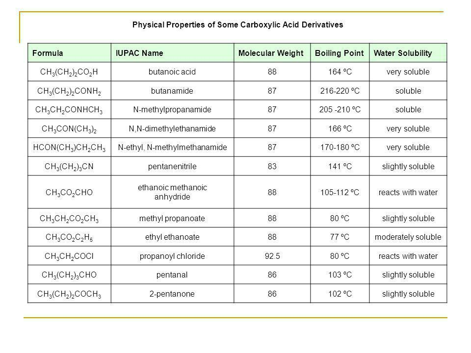 Physical Properties of Some Carboxylic Acid Derivatives Formula