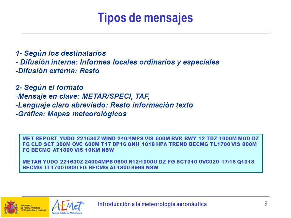 Tipos de mensajes 1- Según los destinatarios