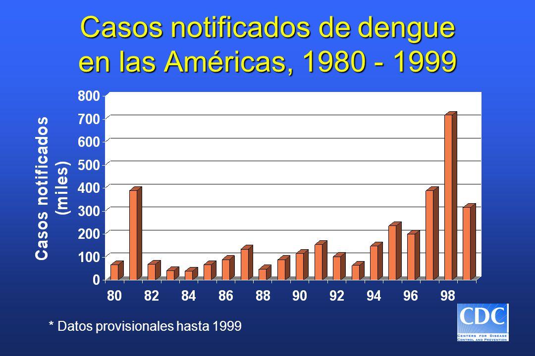 Casos notificados de dengue en las Américas, 1980 - 1999