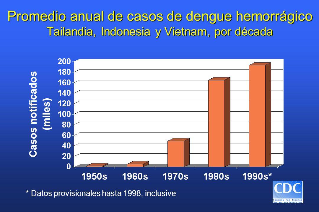 Promedio anual de casos de dengue hemorrágico Tailandia, Indonesia y Vietnam, por década