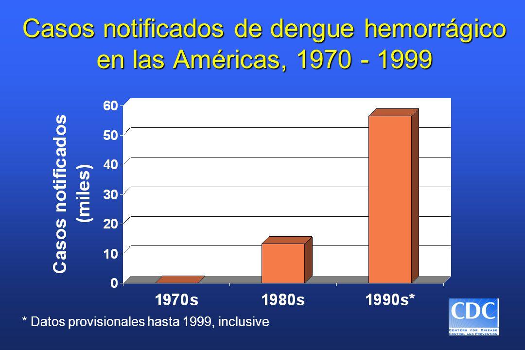 Casos notificados de dengue hemorrágico en las Américas, 1970 - 1999