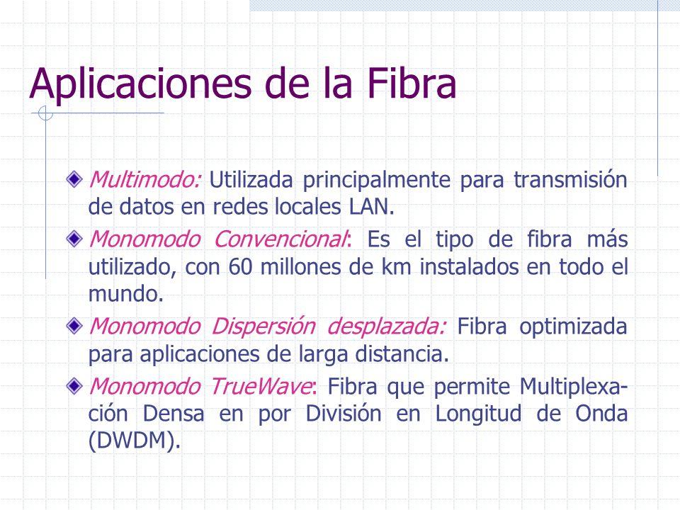 Aplicaciones de la Fibra