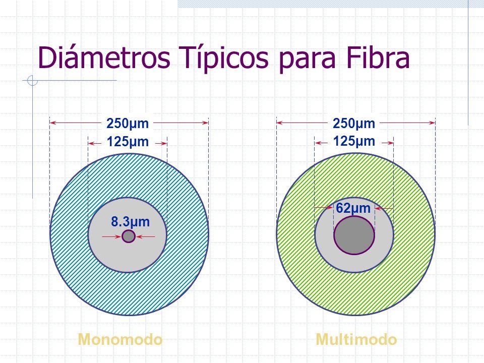 Diámetros Típicos para Fibra