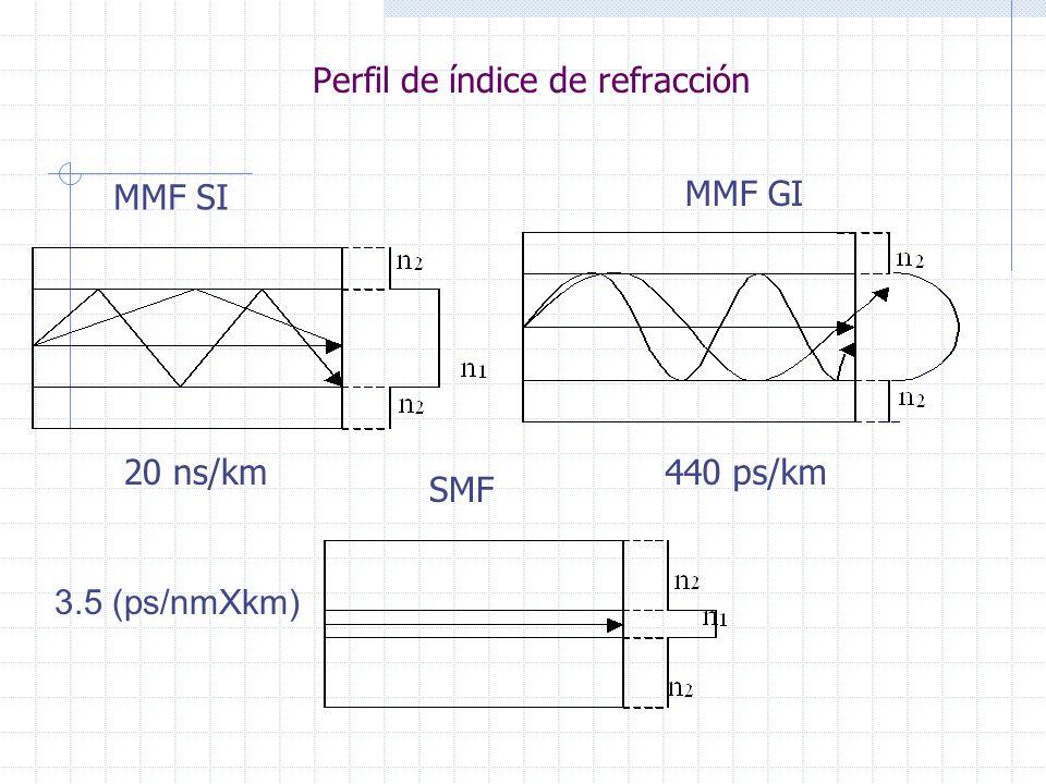 Perfil de índice de refracción