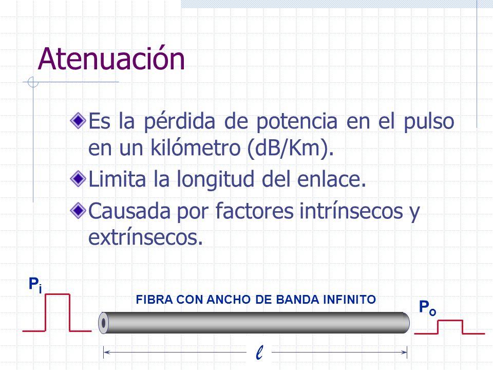 Atenuación Es la pérdida de potencia en el pulso en un kilómetro (dB/Km). Limita la longitud del enlace.