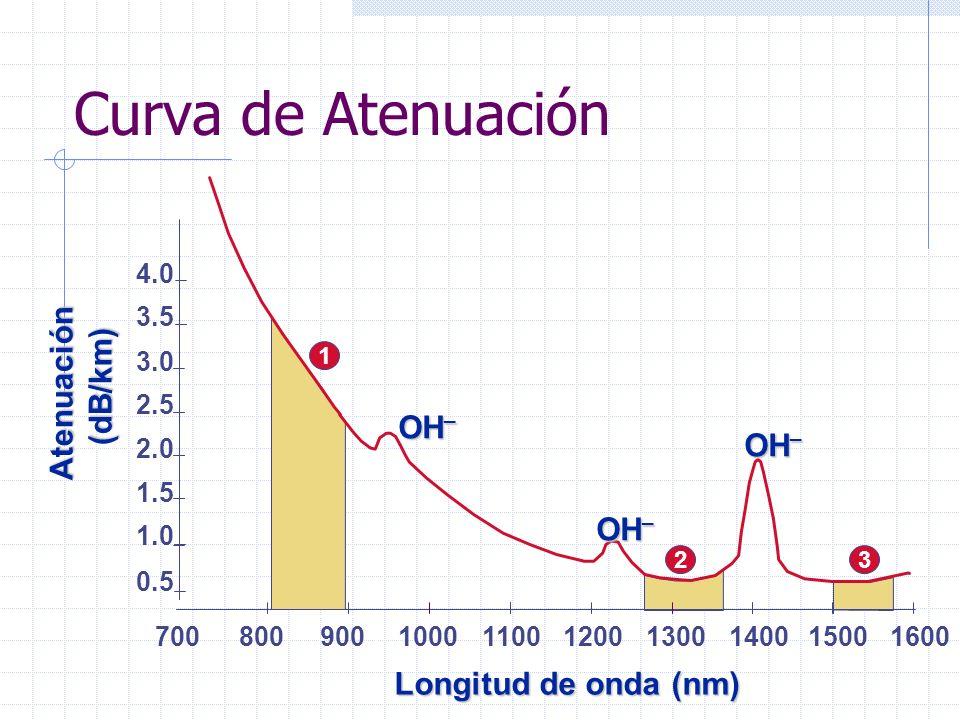 Curva de Atenuación Atenuación (dB/km) OH_ OH_ OH_