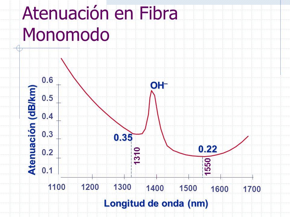 Atenuación en Fibra Monomodo