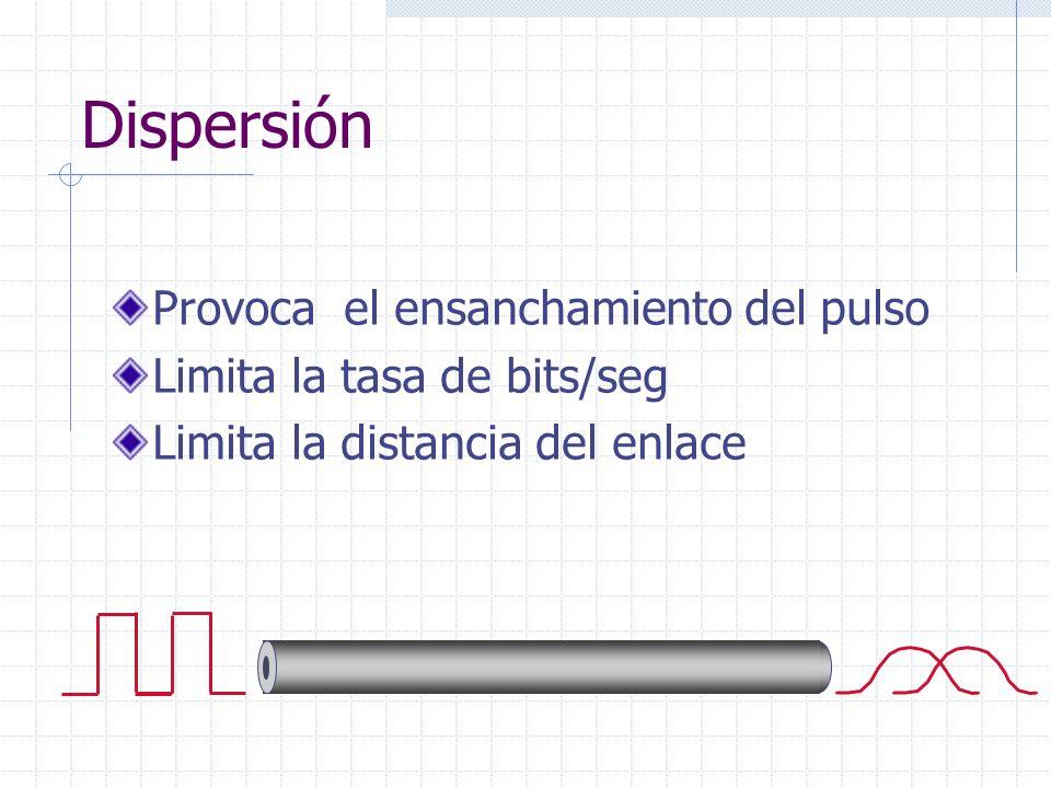 Dispersión Provoca el ensanchamiento del pulso