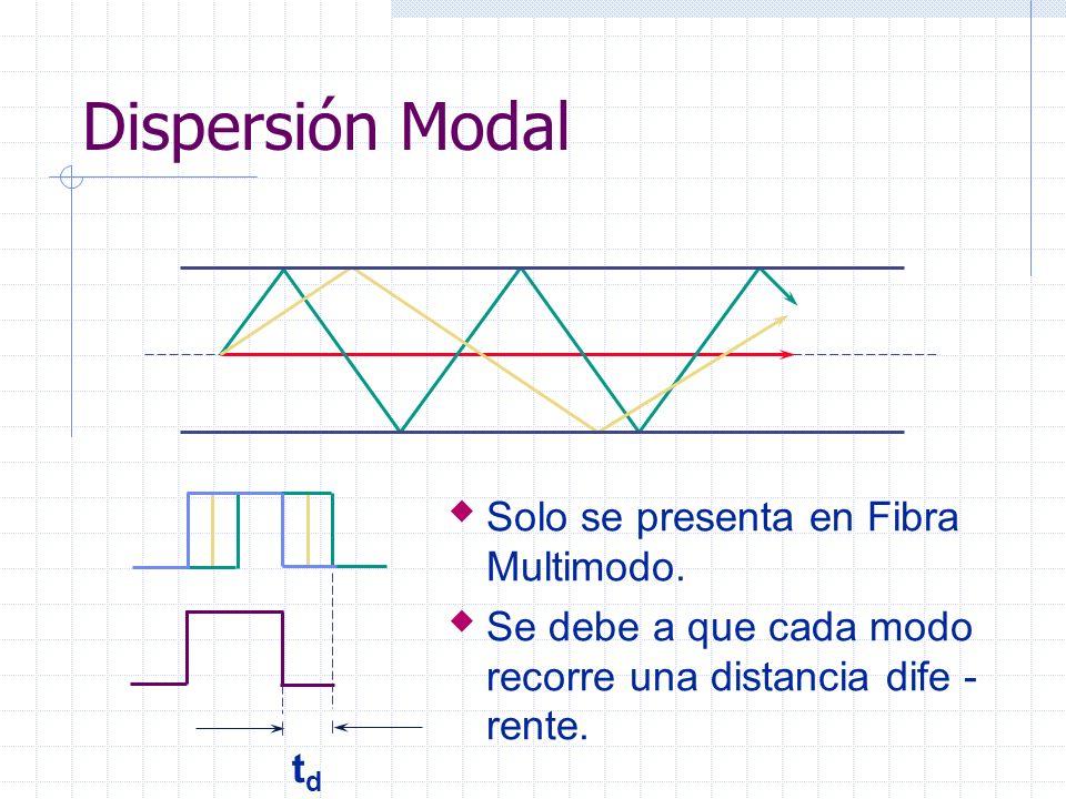 Dispersión Modal Solo se presenta en Fibra Multimodo.