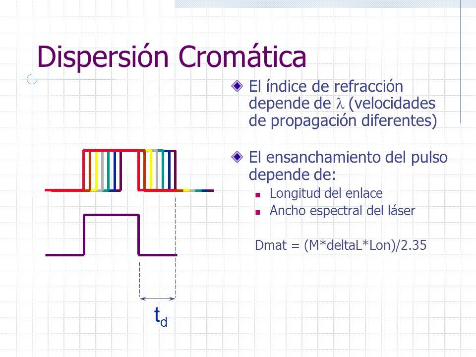 Dispersión Cromática td